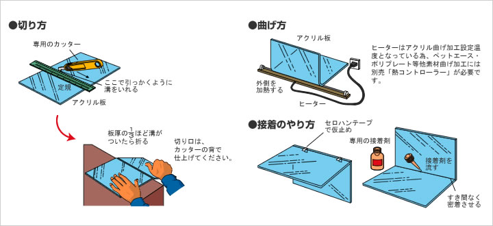 プラスチック板の加工方法